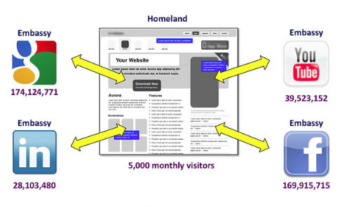 Eric Schwartzman's Homeland Embassy Strategy for B2B Digital Marketing