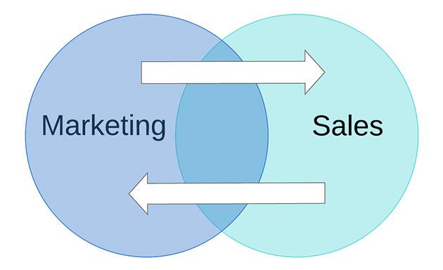Sales Enablement Venn for Programs Page (1) copy