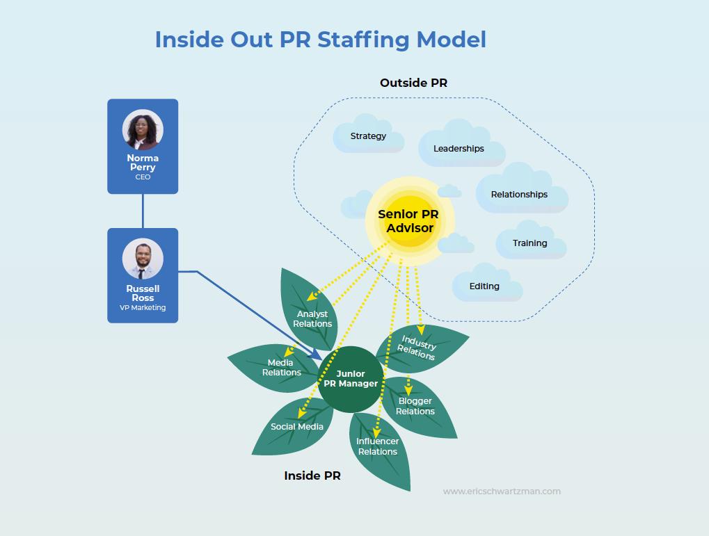 Inside Out PR Staffing Model