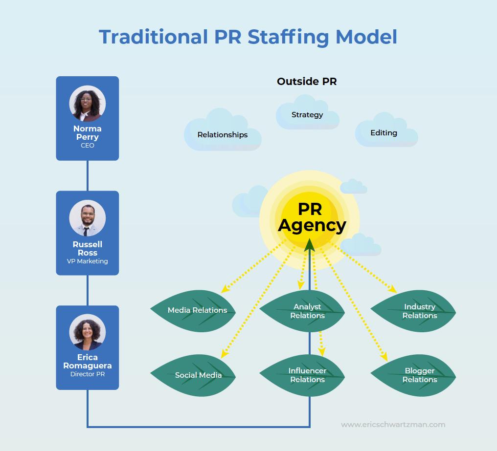 Traditional PR Staffing Model