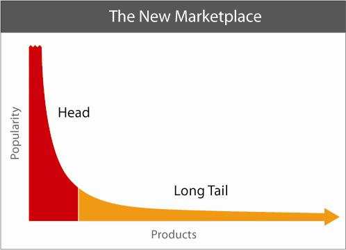 B2B Content Marketing relies on targetting long tail keywords.