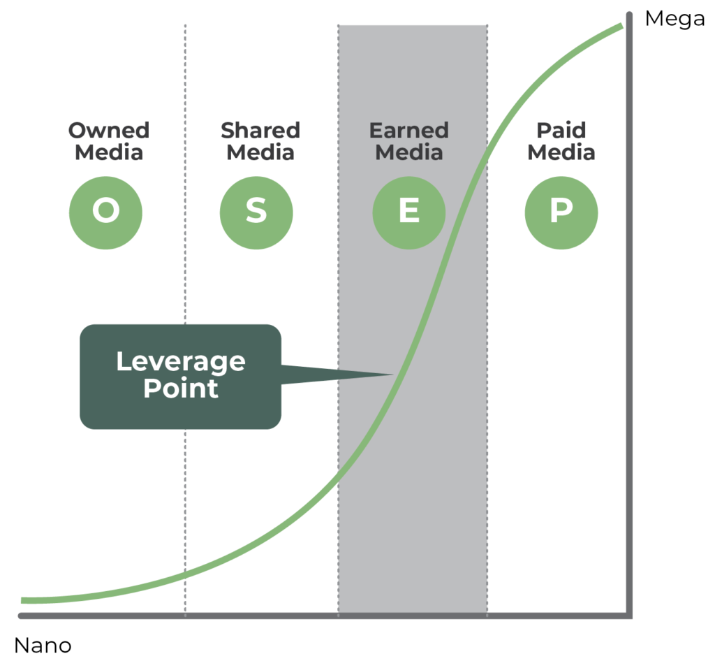 Earned Media Leverage Point Graph by Eric Schwartzman