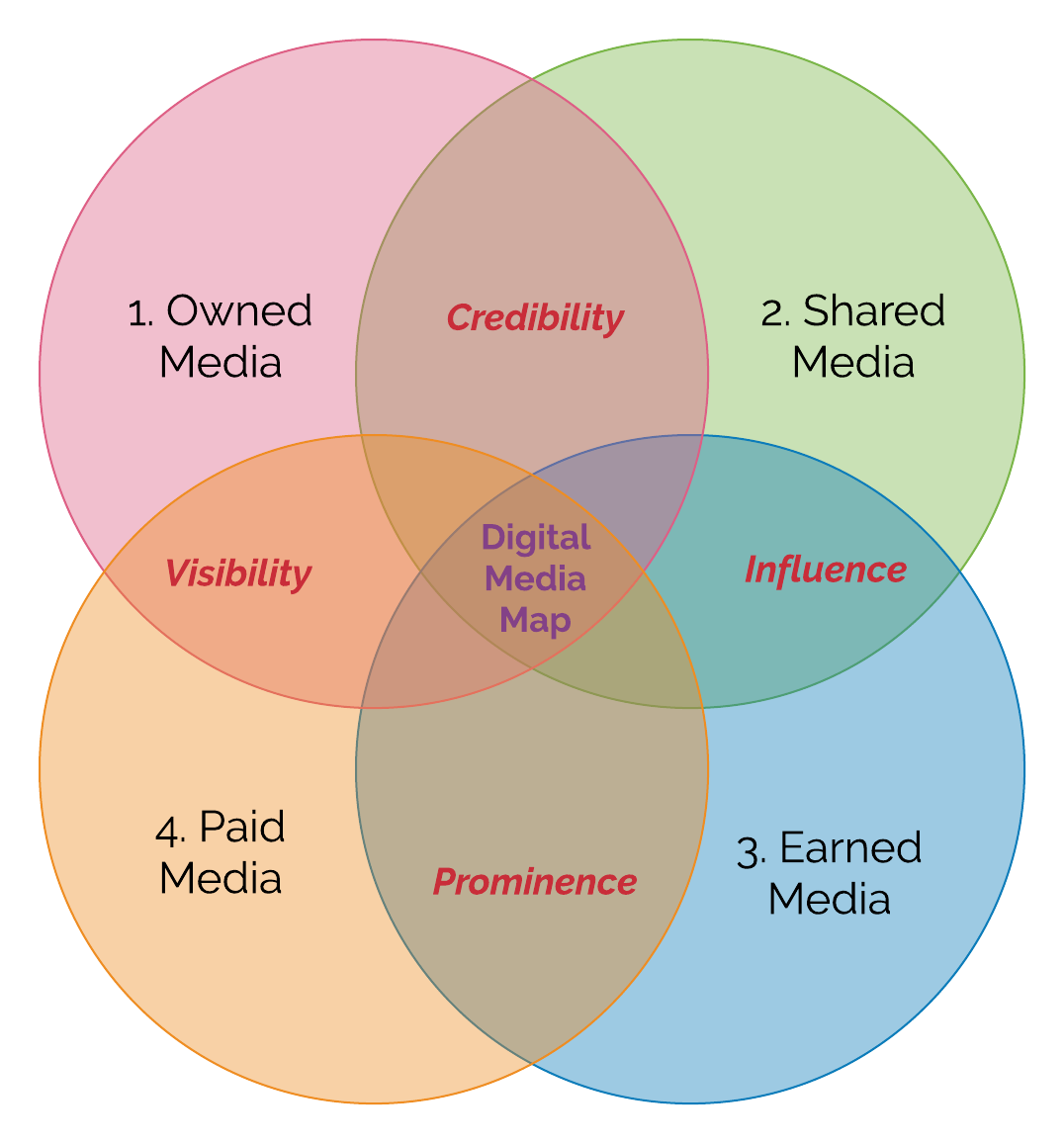 Digital Marketing Venn (2)