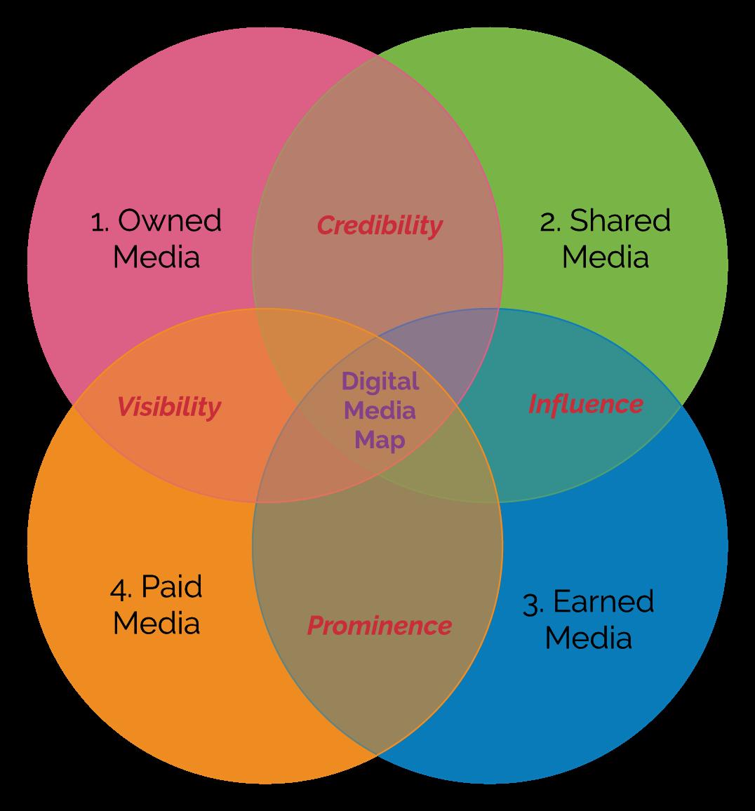 Digital Marketing Venn (2)