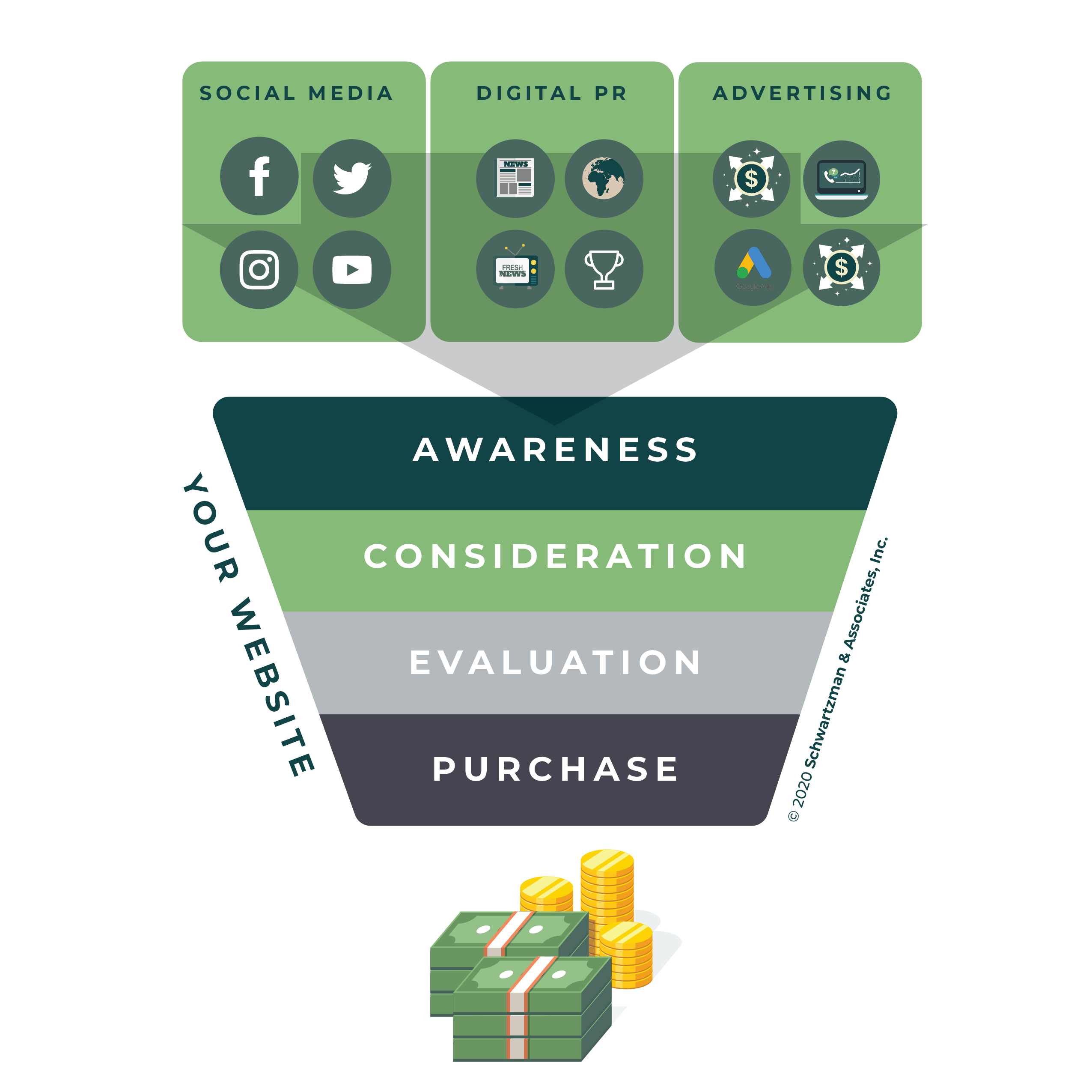Digital Marketing Funnel Framework by Eric Schwartzman
