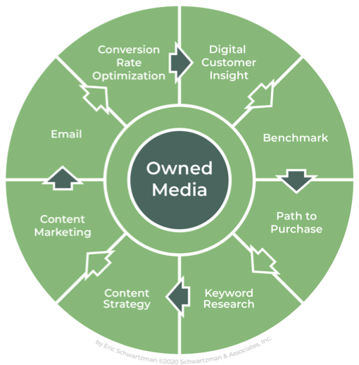 Digital Media Marketing Map - Owned Media