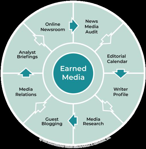 Digital Media Marketing Map - Earned Media