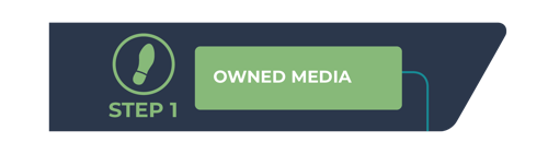 digital marketing with owned media