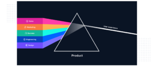 image by: https://www.productled.org/foundations/what-is-product-led-growth